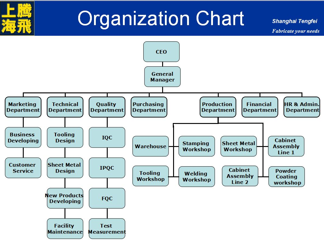 the theoretical organizational structure and how ict is used in organizations Organizational integration happens when a company's internal and systems, organizational structure horizontal differentiation in organizational theory.